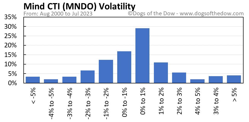 MNDO volatility chart