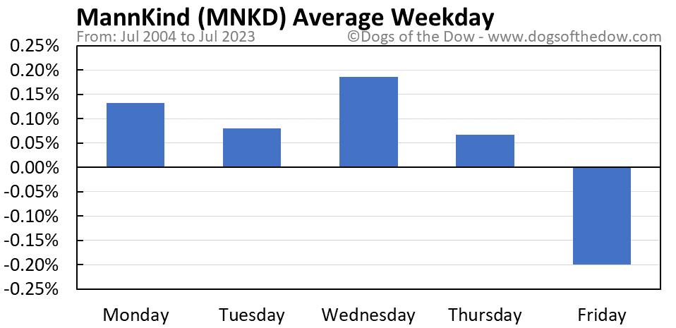 MNKD average weekday chart