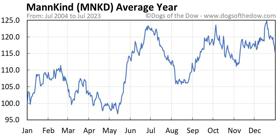 MNKD average year chart
