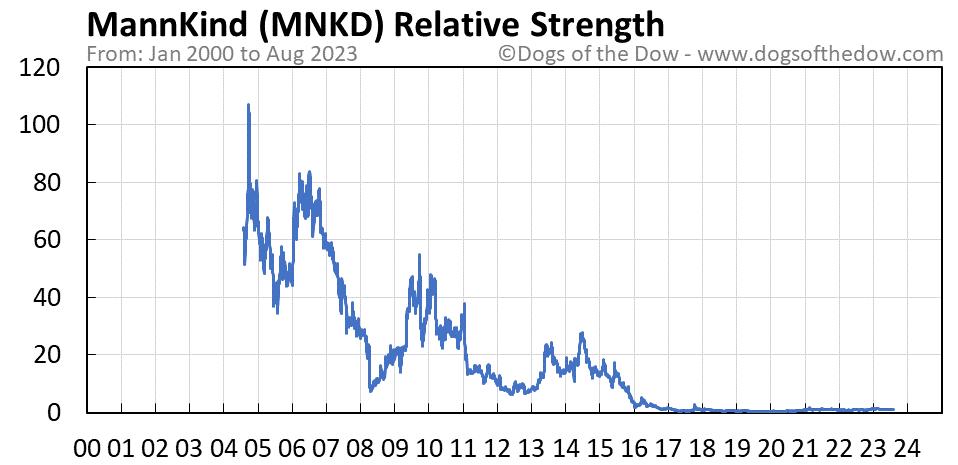 MNKD relative strength chart
