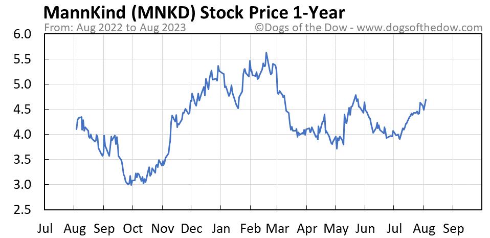 MNKD 1-year stock price chart