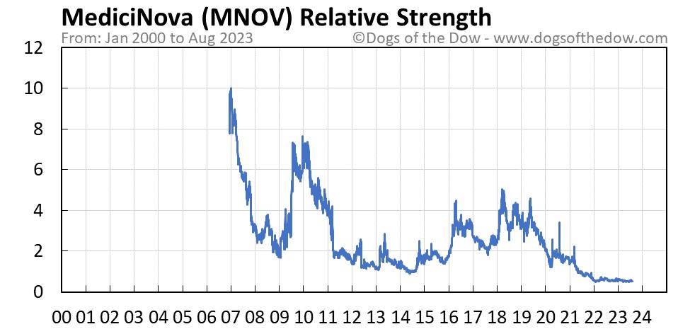 MNOV relative strength chart