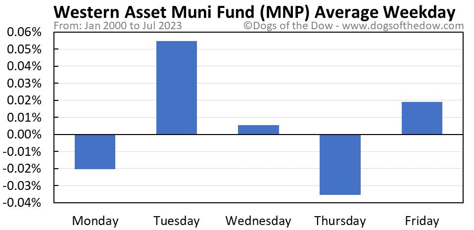 MNP average weekday chart