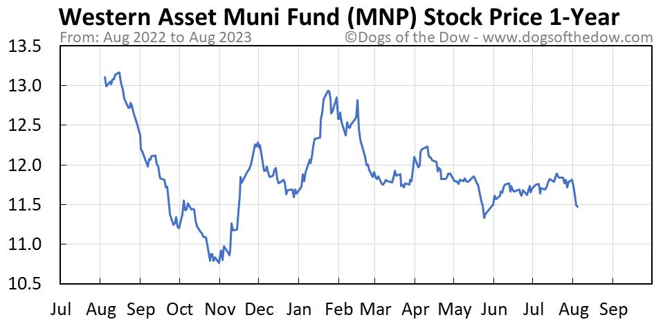 MNP 1-year stock price chart