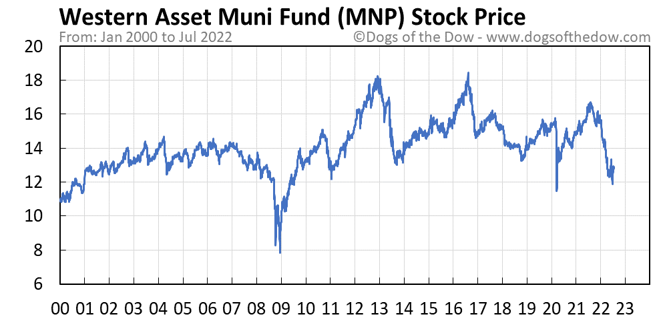MNP stock price chart