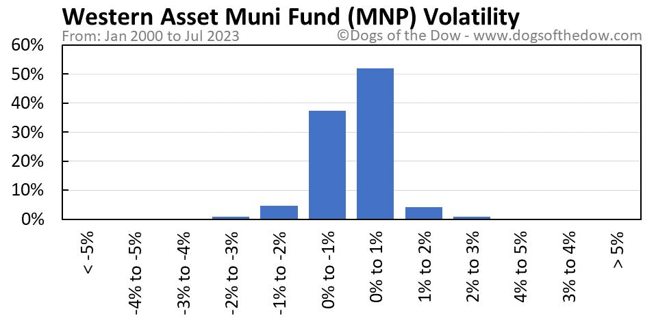 MNP volatility chart