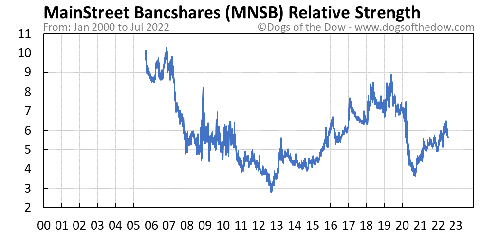 MNSB relative strength chart