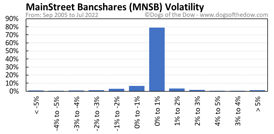 MNSB volatility chart