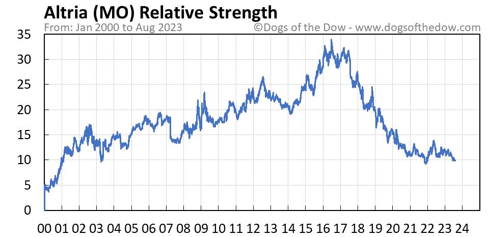 MO relative strength chart