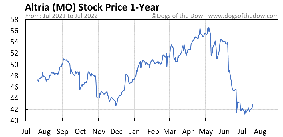 MO 1-year stock price chart
