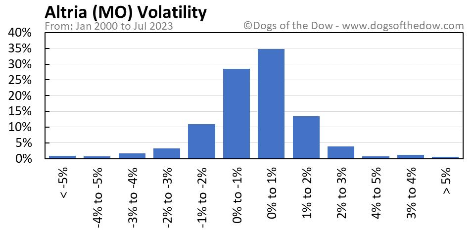 MO volatility chart