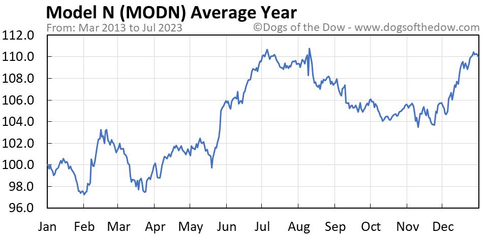 MODN average year chart