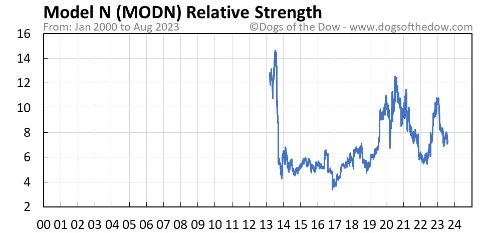 MODN relative strength chart