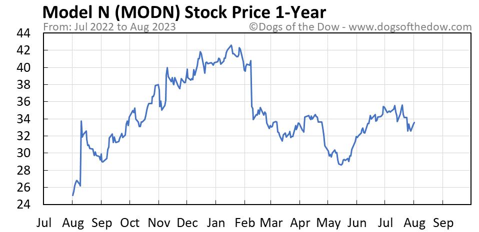 MODN 1-year stock price chart