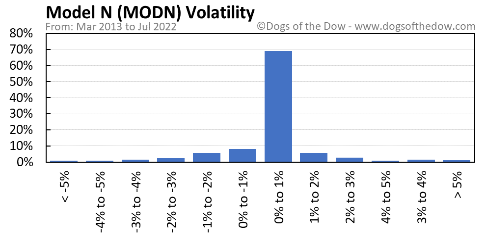 MODN volatility chart
