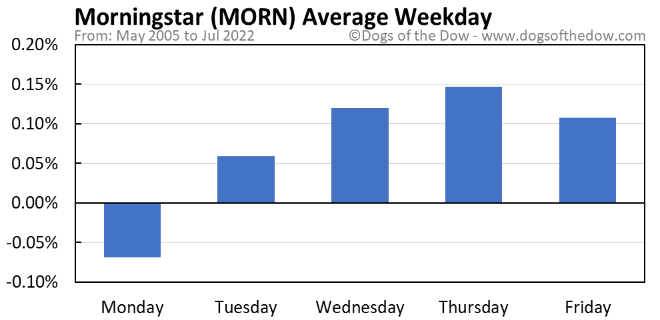 MORN average weekday chart