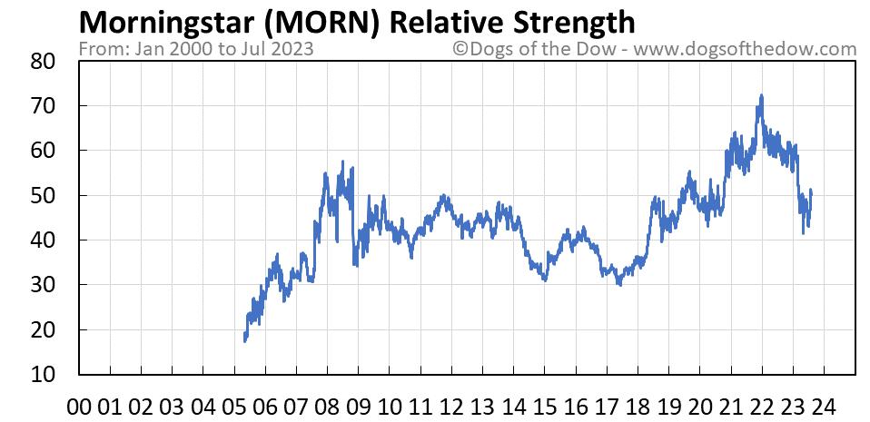 MORN relative strength chart