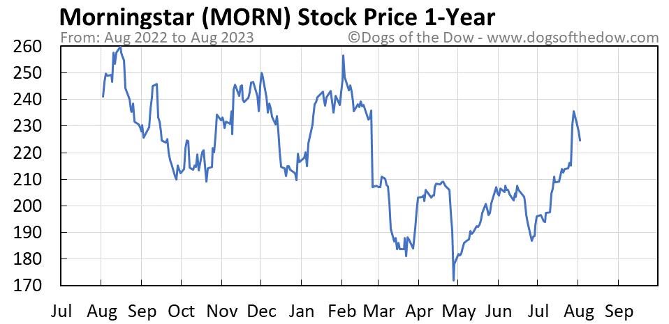 MORN 1-year stock price chart