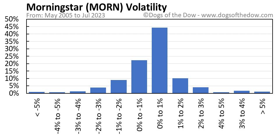 MORN volatility chart