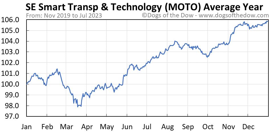 MOTO average year chart