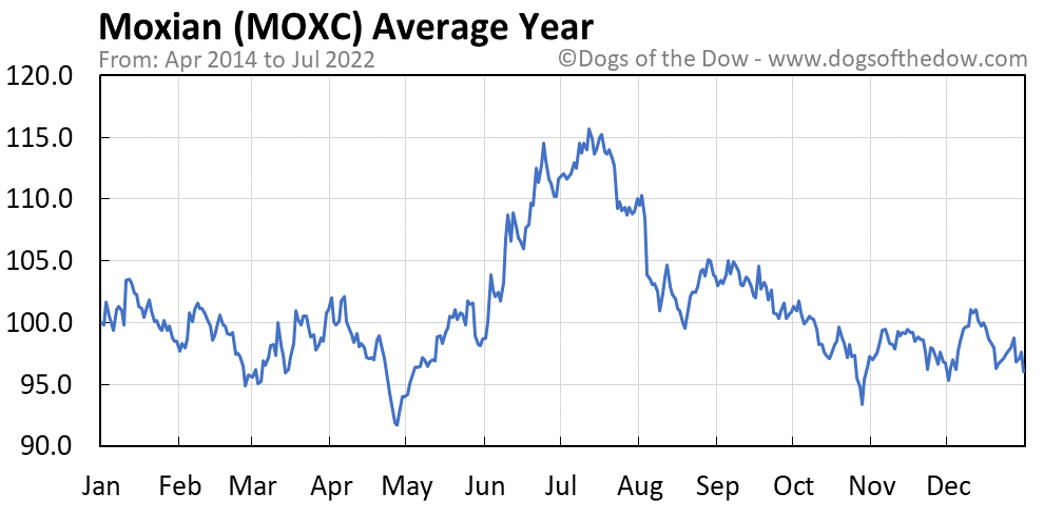 MOXC average year chart