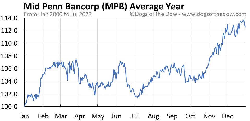 MPB average year chart
