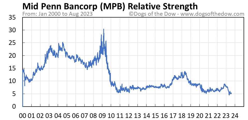 MPB relative strength chart