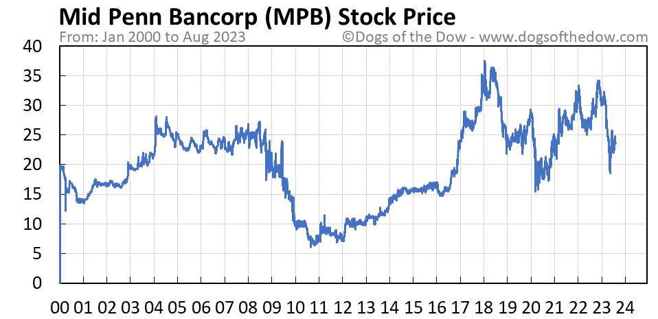 MPB stock price chart