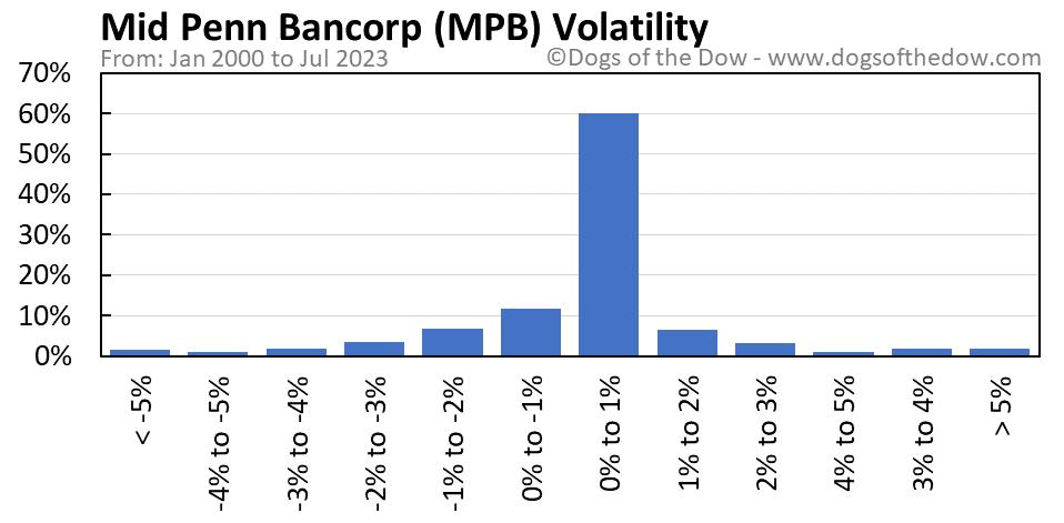 MPB volatility chart