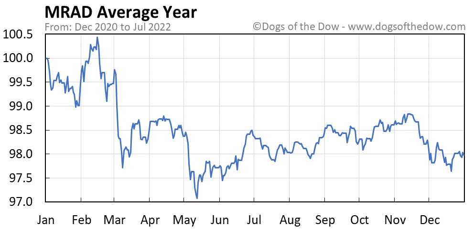 MRAD average year chart