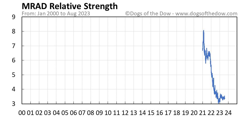 MRAD relative strength chart