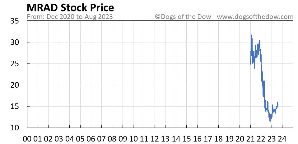 MRAD stock price chart
