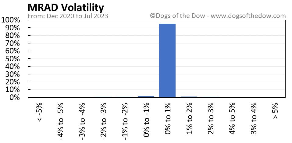 MRAD volatility chart