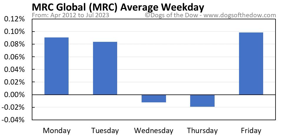MRC average weekday chart