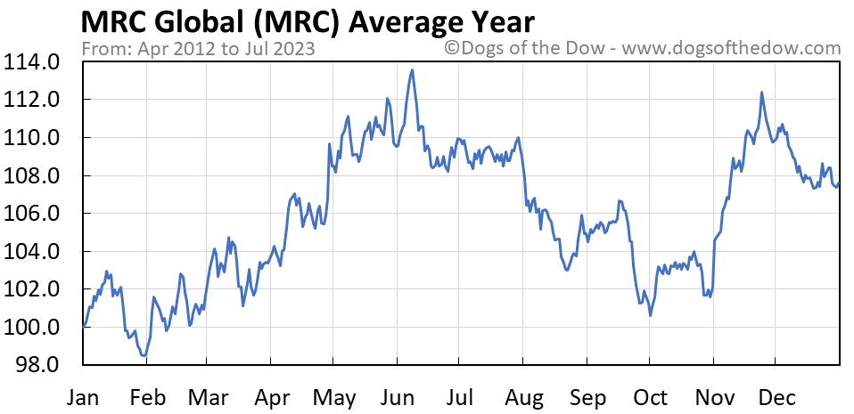 MRC average year chart