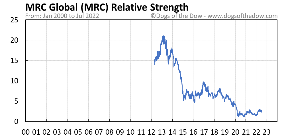 MRC relative strength chart