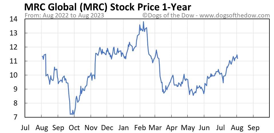 MRC 1-year stock price chart