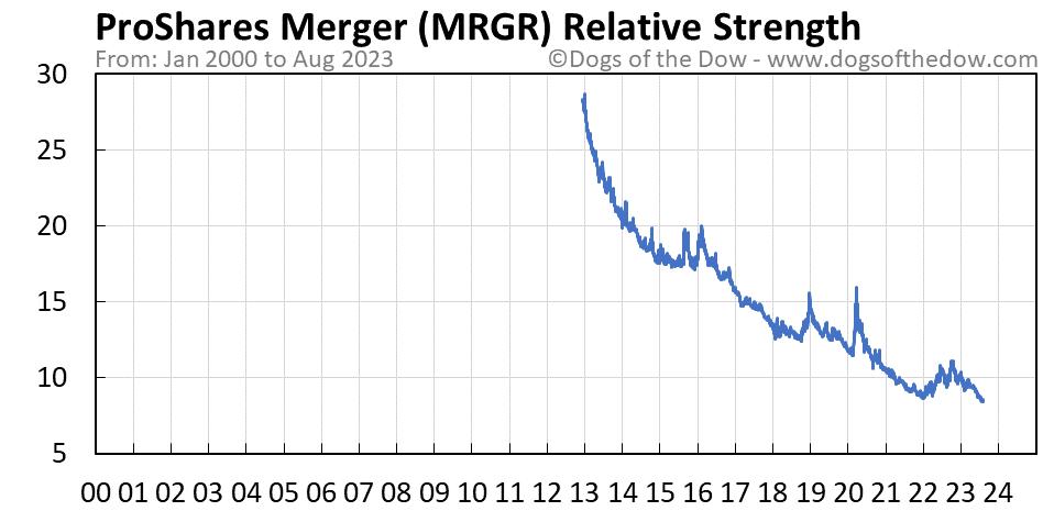 MRGR relative strength chart