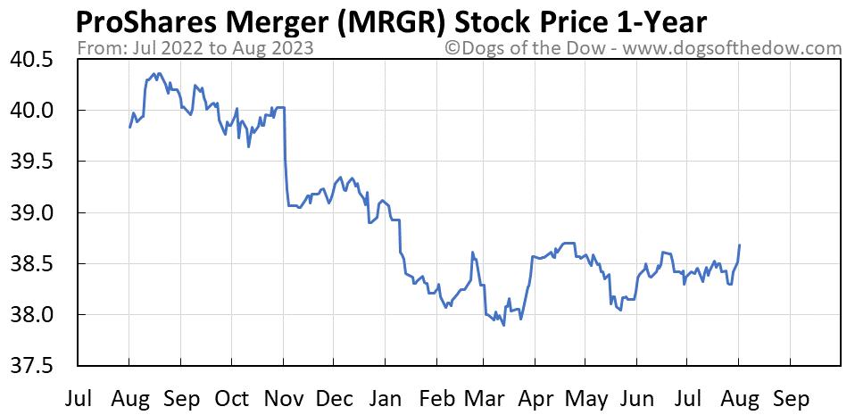 MRGR 1-year stock price chart