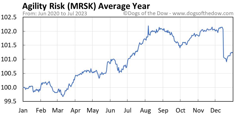 MRSK average year chart