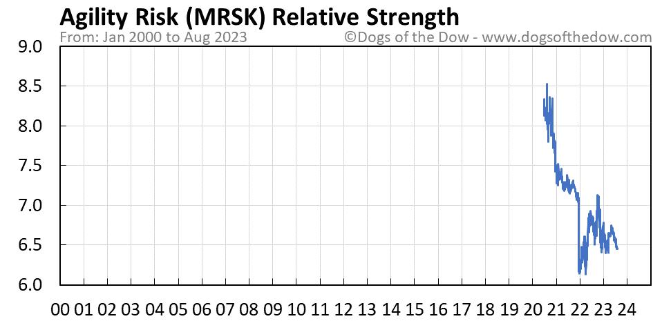 MRSK relative strength chart