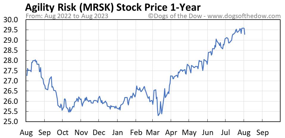 MRSK 1-year stock price chart