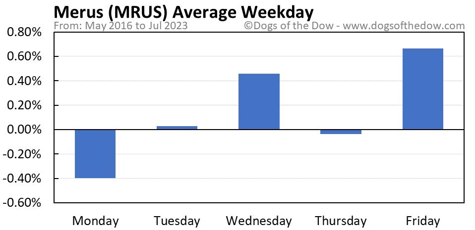 MRUS average weekday chart