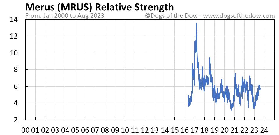 MRUS relative strength chart