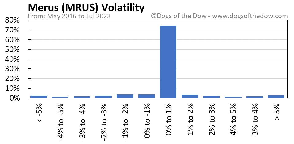 MRUS volatility chart