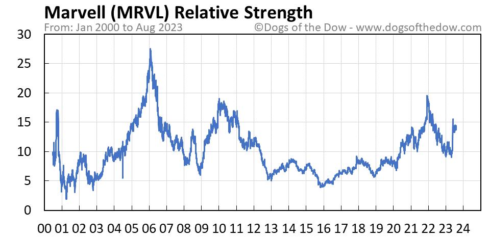 MRVL relative strength chart
