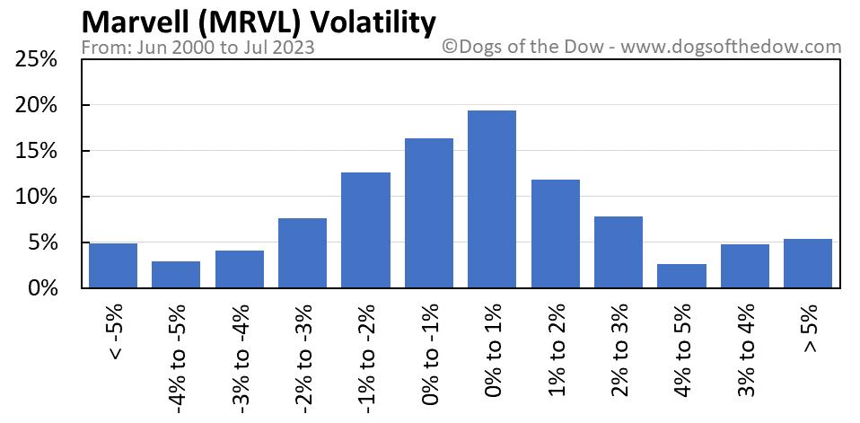 MRVL volatility chart