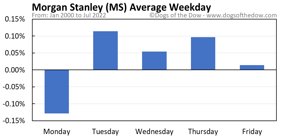 MS average weekday chart