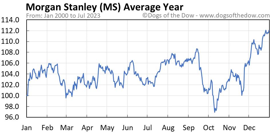MS average year chart