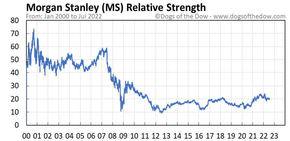 MS relative strength chart